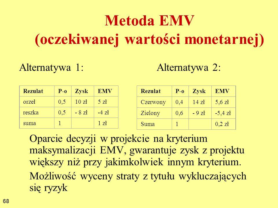 Metoda EMV (oczekiwanej wartości monetarnej)