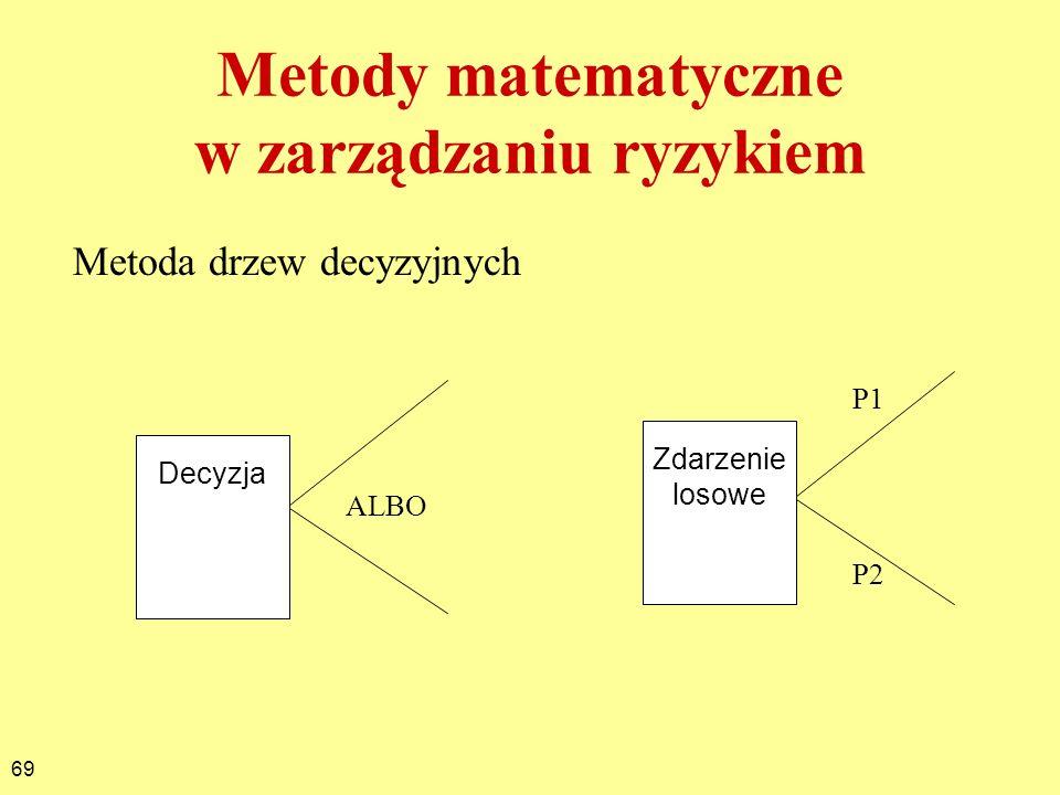 Metody matematyczne w zarządzaniu ryzykiem