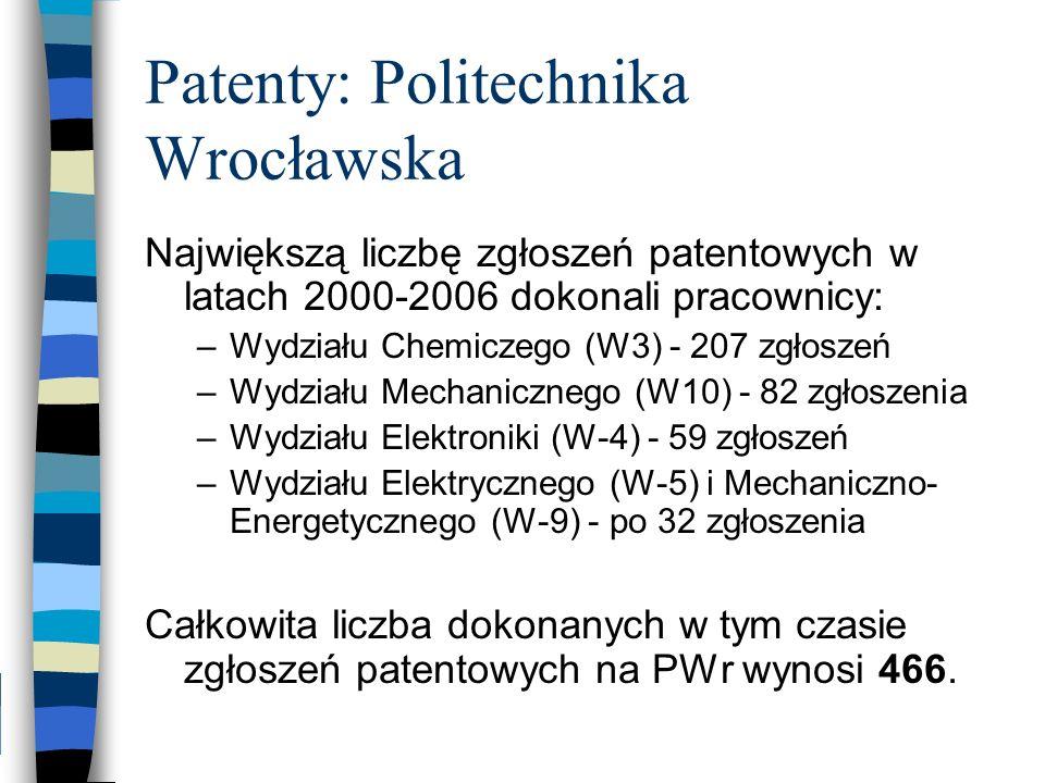 Patenty: Politechnika Wrocławska