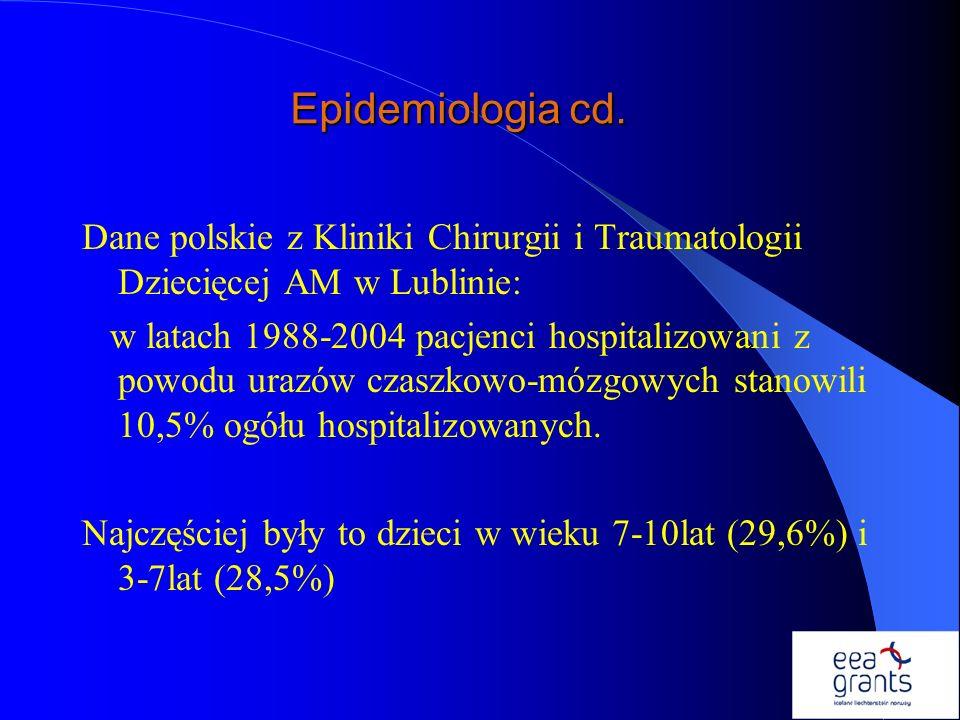Epidemiologia cd. Dane polskie z Kliniki Chirurgii i Traumatologii Dziecięcej AM w Lublinie: