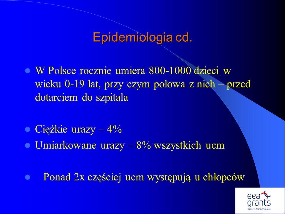 Epidemiologia cd.W Polsce rocznie umiera 800-1000 dzieci w wieku 0-19 lat, przy czym połowa z nich – przed dotarciem do szpitala.