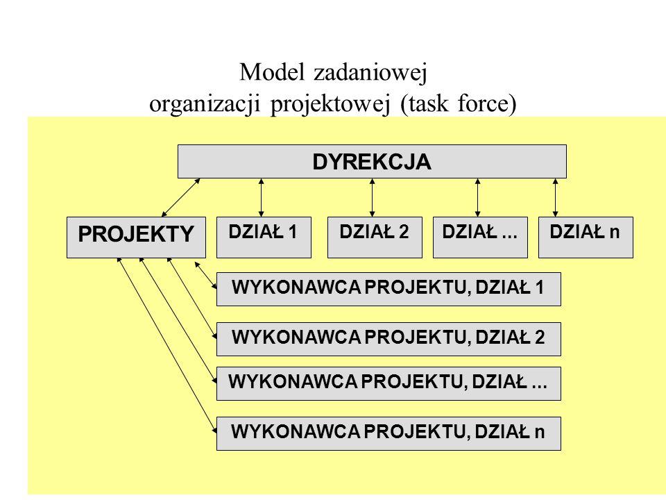 Model zadaniowej organizacji projektowej (task force)