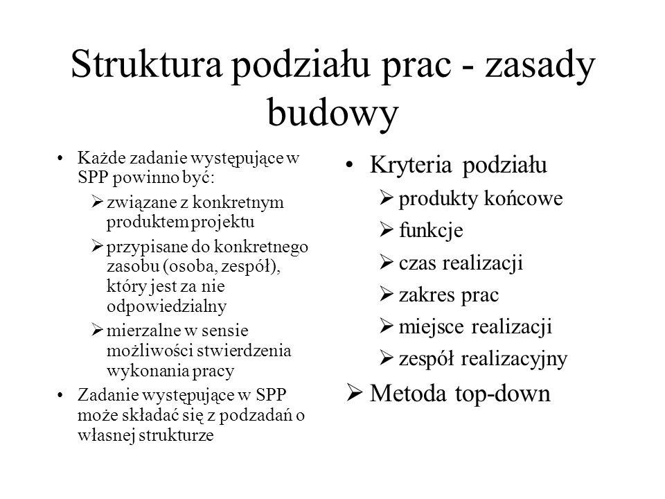 Struktura podziału prac - zasady budowy