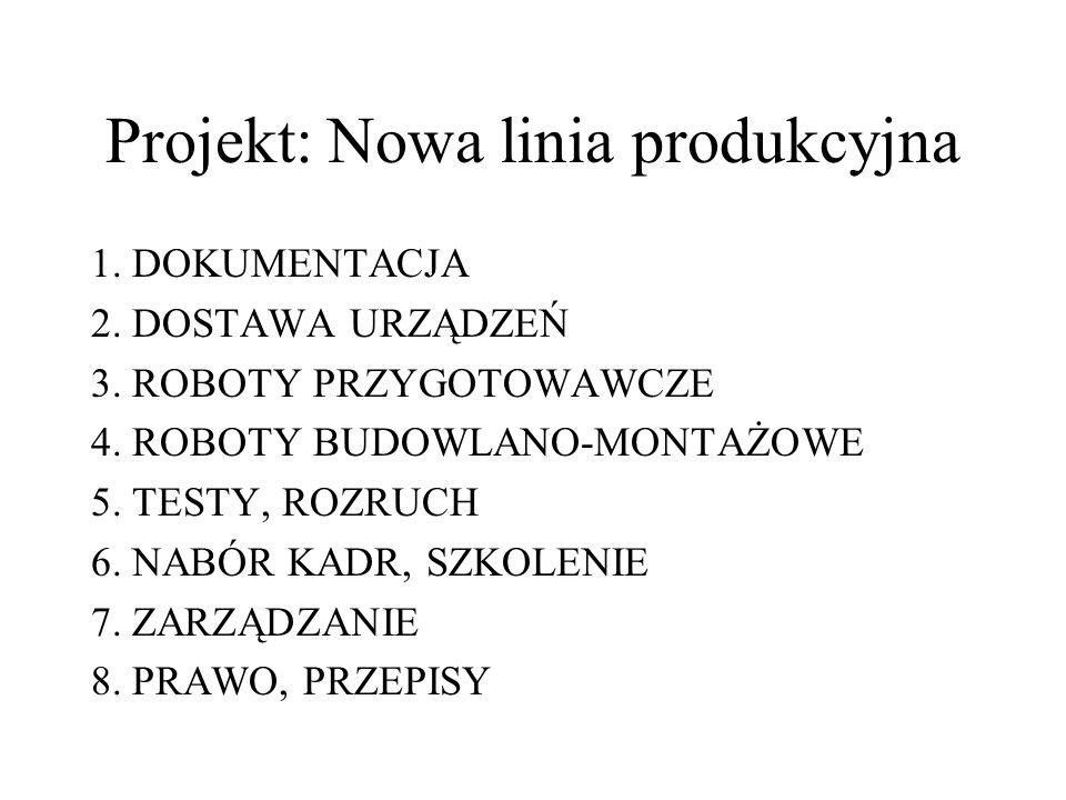 Projekt: Nowa linia produkcyjna