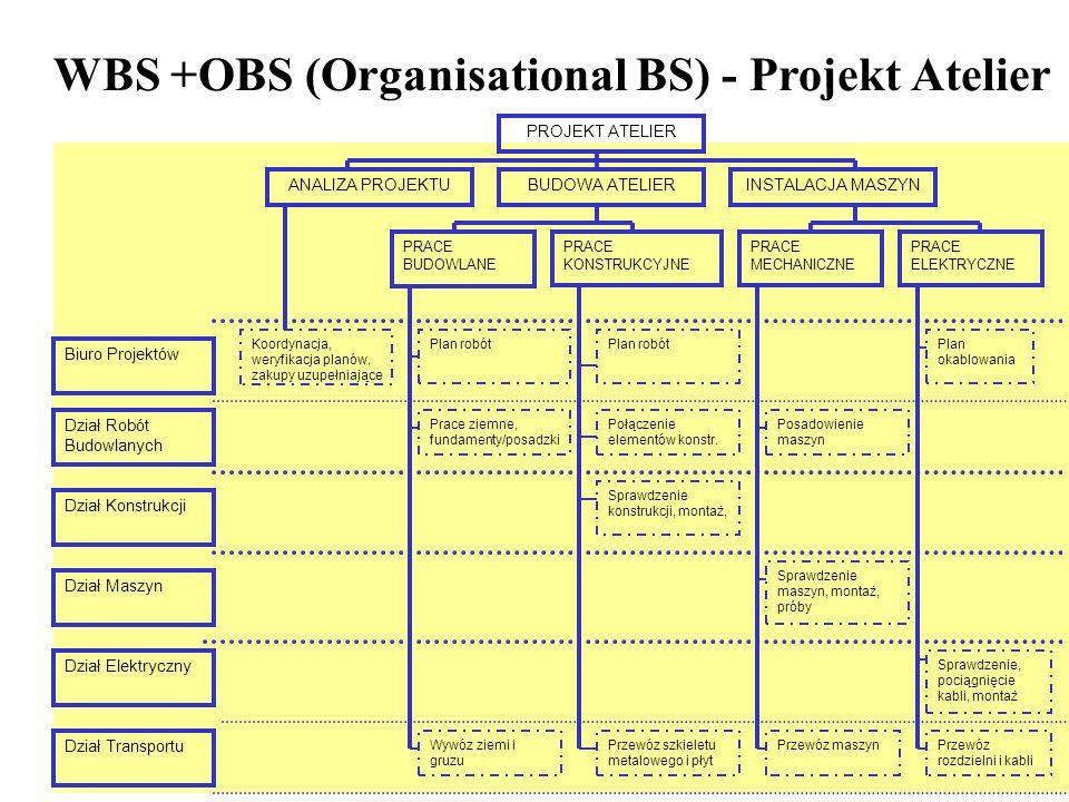WBS +OBS (Organisational BS) - Projekt Atelier