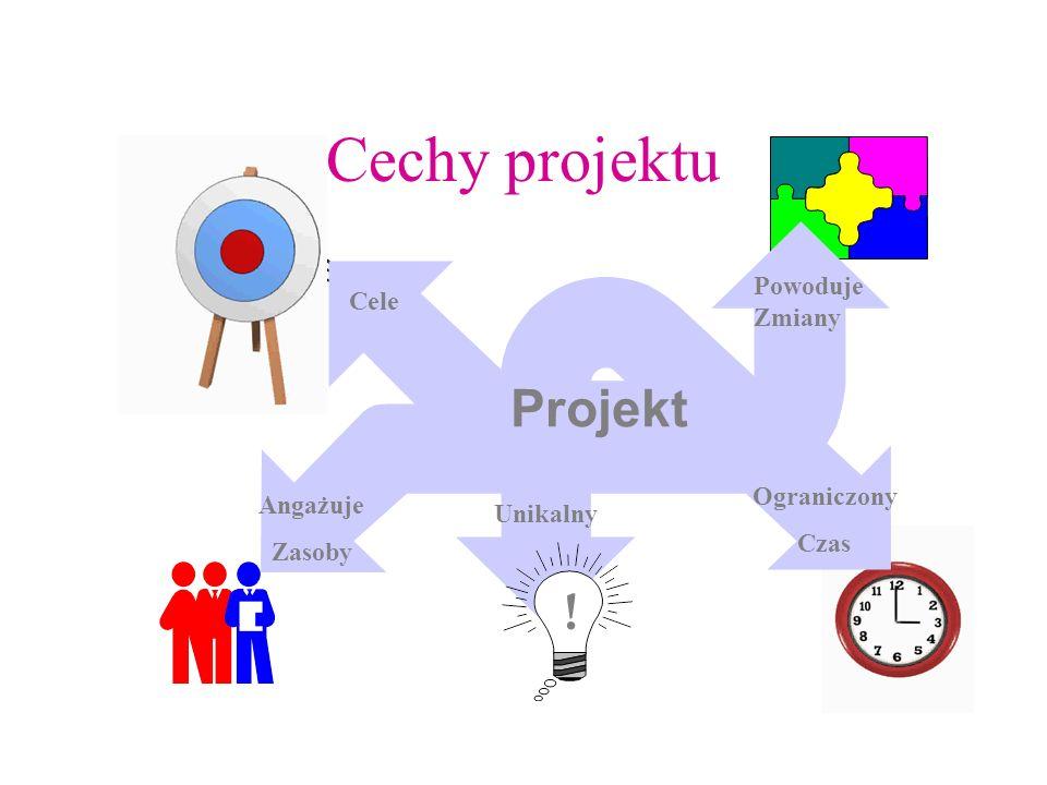 Cechy projektu Projekt ! Powoduje Zmiany Cele Ograniczony Angażuje