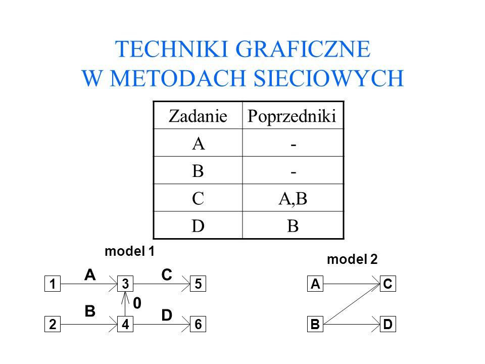 TECHNIKI GRAFICZNE W METODACH SIECIOWYCH