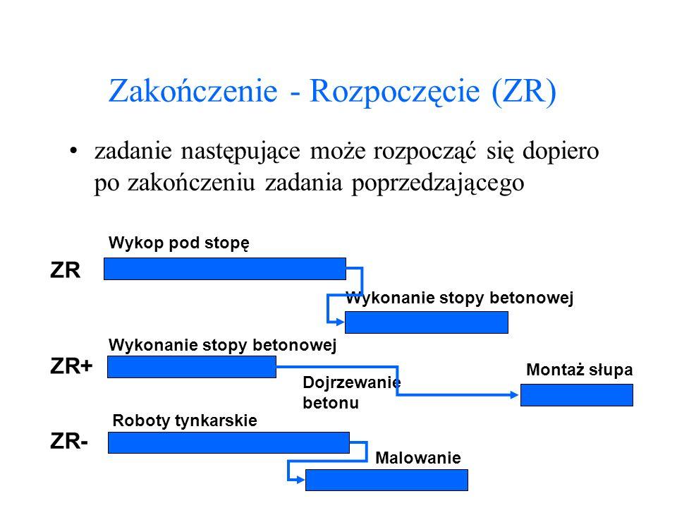 Zakończenie - Rozpoczęcie (ZR)