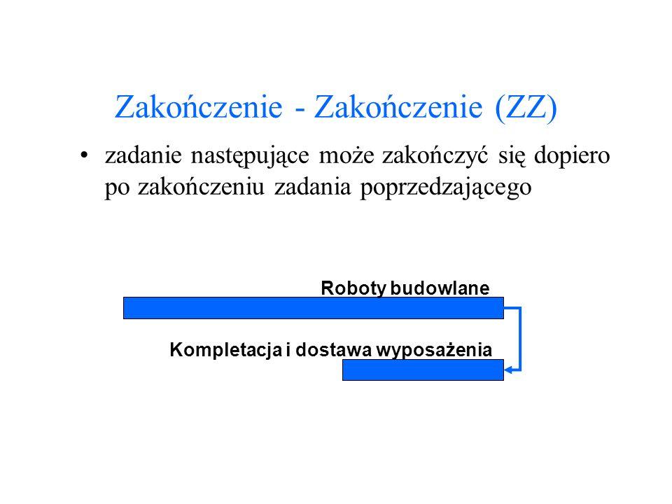 Zakończenie - Zakończenie (ZZ)