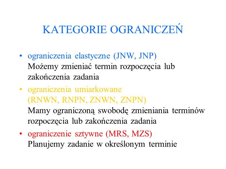 KATEGORIE OGRANICZEŃ ograniczenia elastyczne (JNW, JNP) Możemy zmieniać termin rozpoczęcia lub zakończenia zadania.