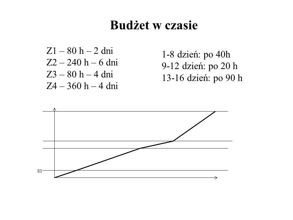 Budżet w czasie Z1 – 80 h – 2 dni 1-8 dzień: po 40h Z2 – 240 h – 6 dni