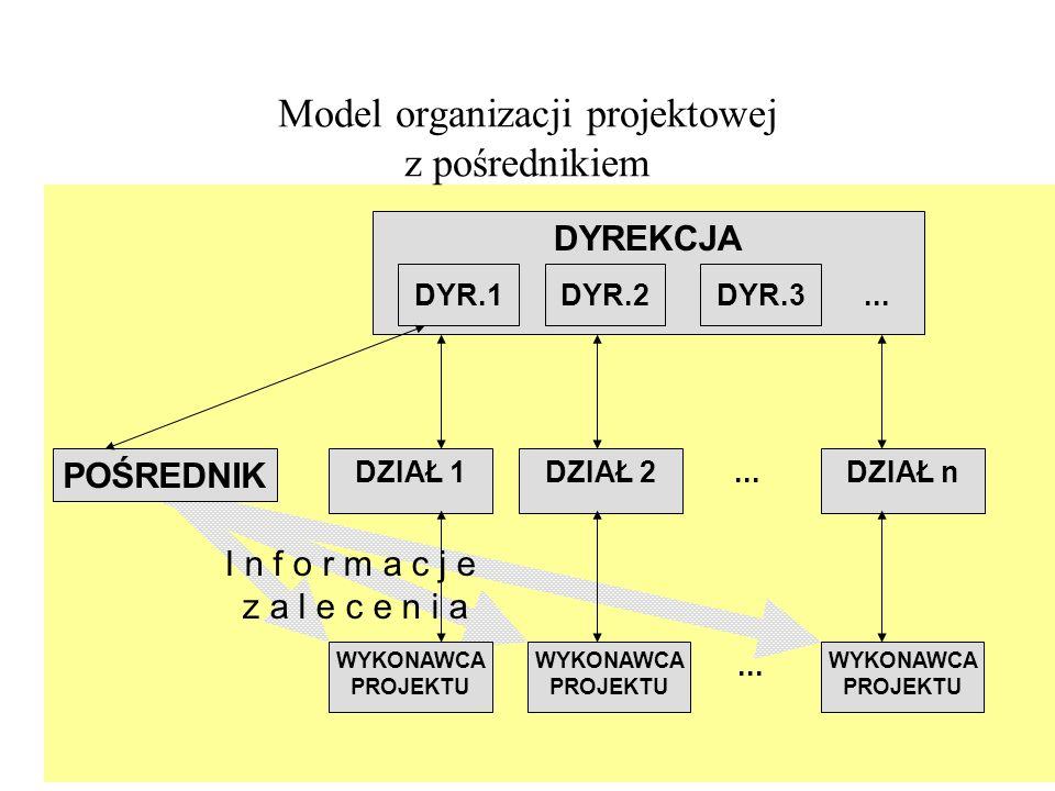 Model organizacji projektowej z pośrednikiem