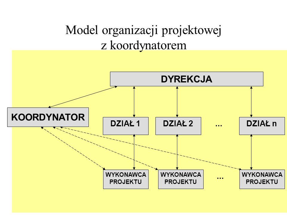 Model organizacji projektowej z koordynatorem