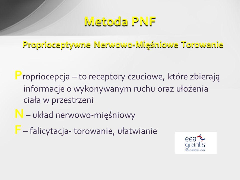 Proprioceptywne Nerwowo-Mięśniowe Torowanie