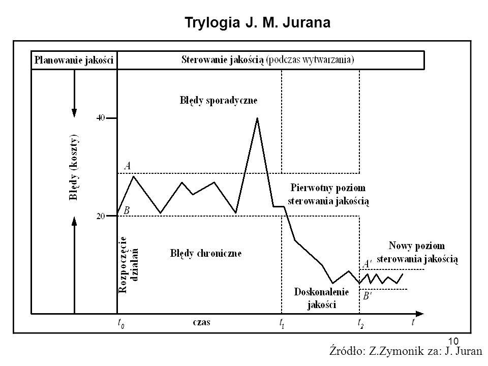 Trylogia J. M. Jurana Źródło: Z.Zymonik za: J. Juran