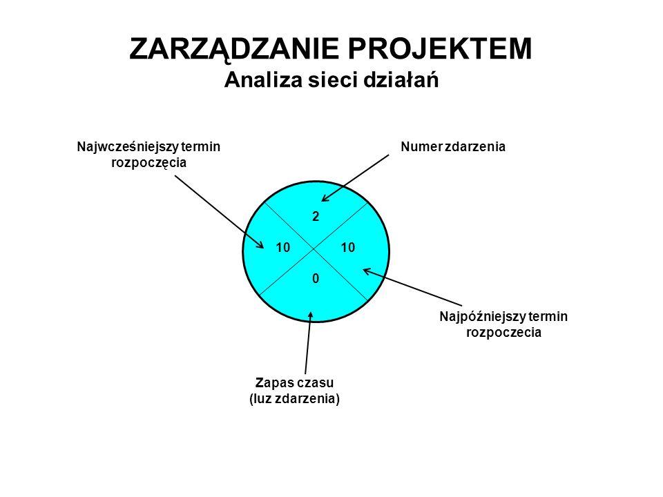 ZARZĄDZANIE PROJEKTEM Analiza sieci działań