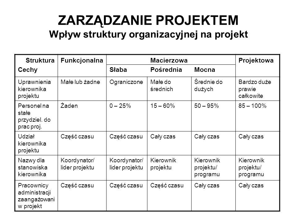 ZARZĄDZANIE PROJEKTEM Wpływ struktury organizacyjnej na projekt