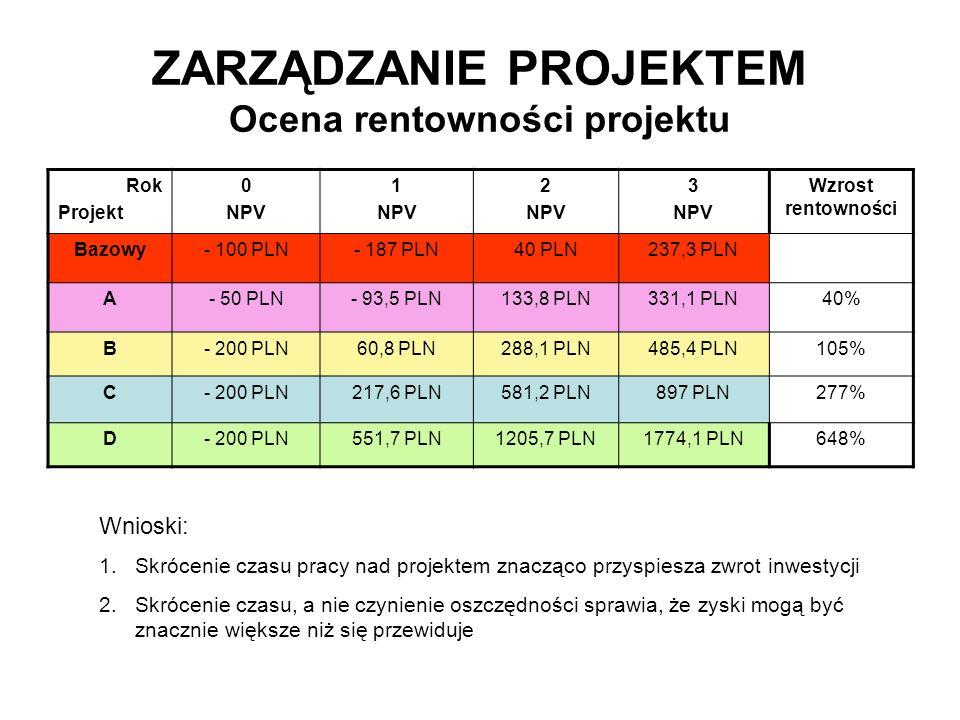 ZARZĄDZANIE PROJEKTEM Ocena rentowności projektu