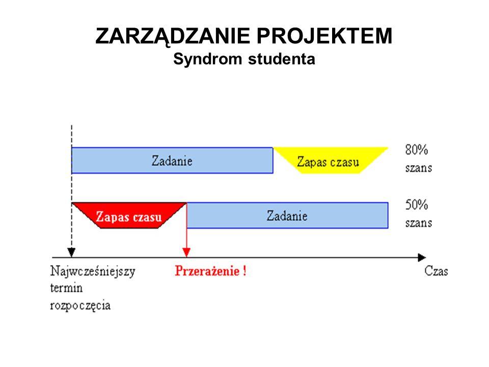 ZARZĄDZANIE PROJEKTEM Syndrom studenta