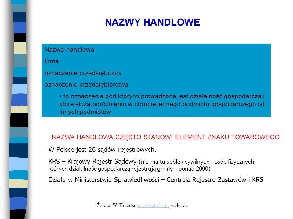 NAZWY HANDLOWE Nazwa handlowa firma oznaczenie przedsiębiorcy