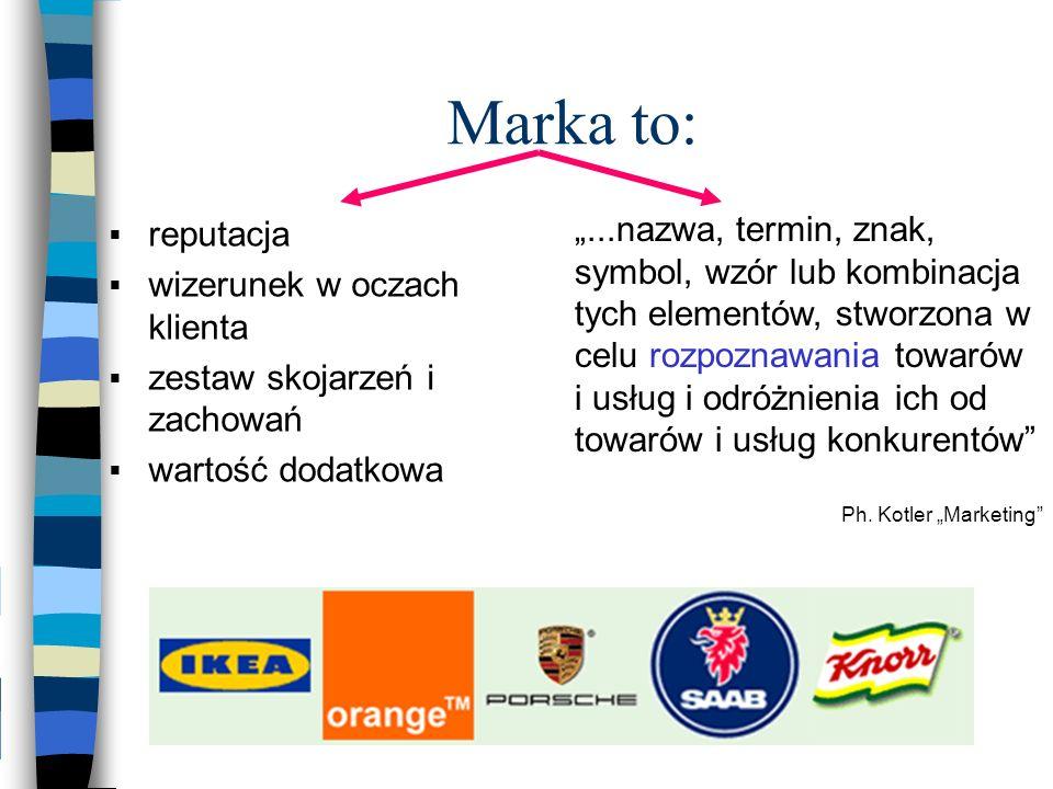 Marka to: reputacja. wizerunek w oczach klienta. zestaw skojarzeń i zachowań. wartość dodatkowa.