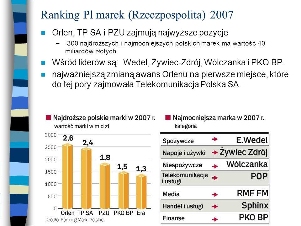 Ranking Pl marek (Rzeczpospolita) 2007