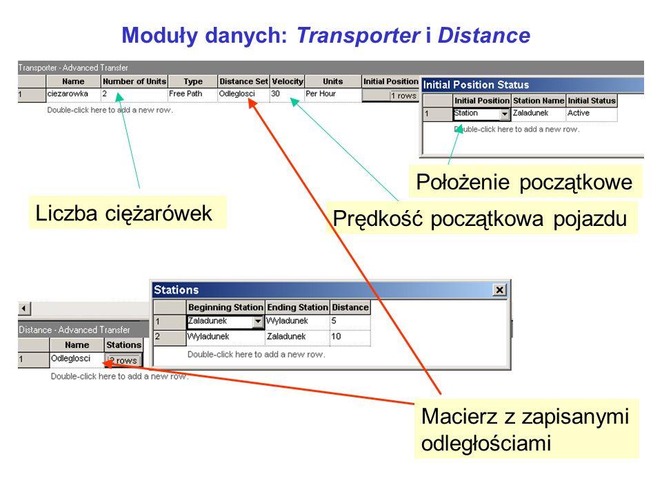 Moduły danych: Transporter i Distance