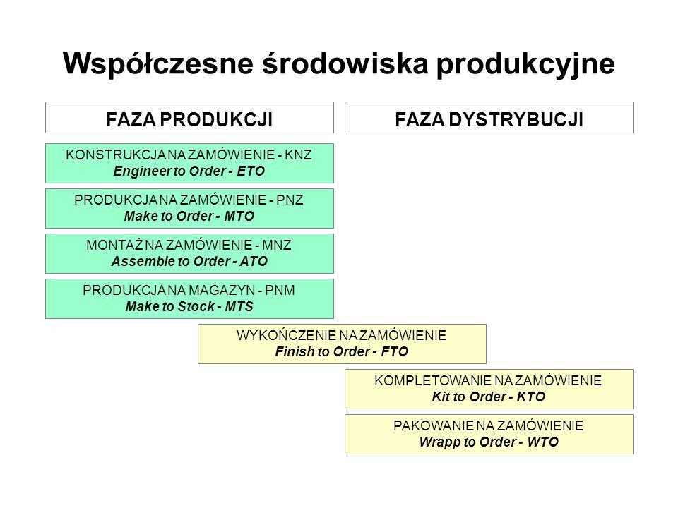 Współczesne środowiska produkcyjne