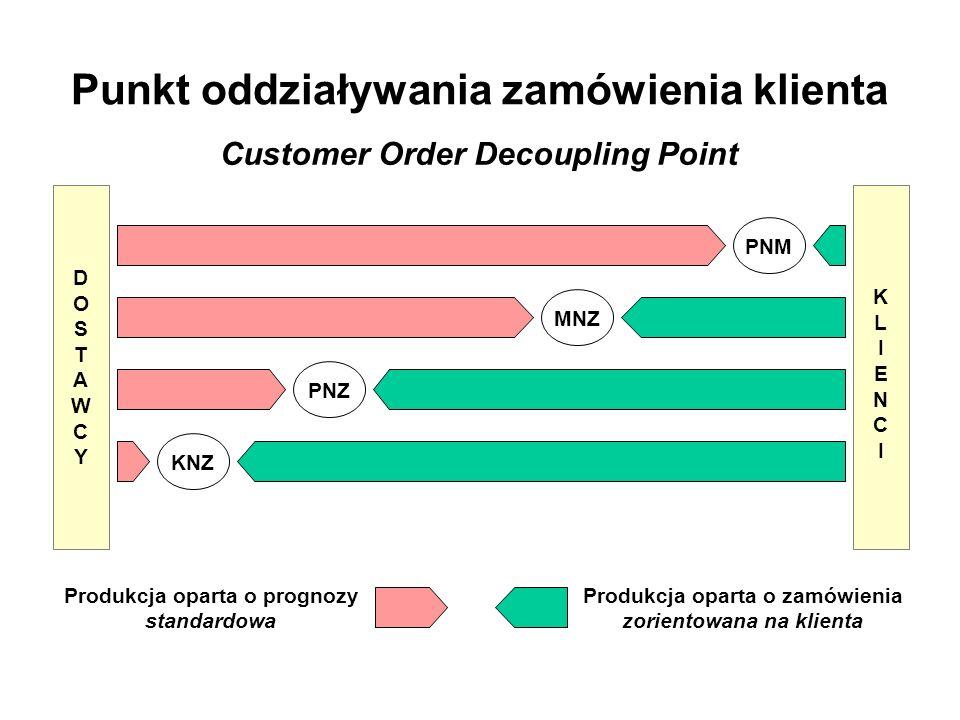 Punkt oddziaływania zamówienia klienta