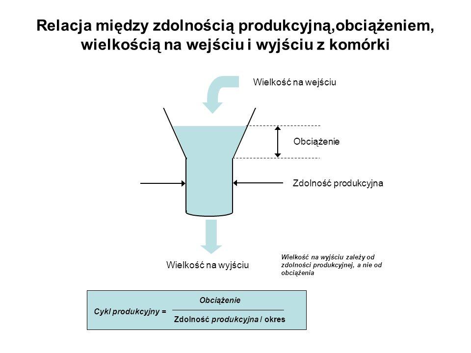 Relacja między zdolnością produkcyjną,obciążeniem, wielkością na wejściu i wyjściu z komórki