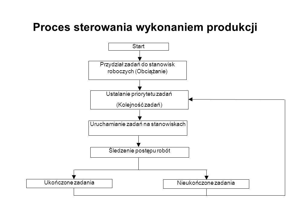 Proces sterowania wykonaniem produkcji