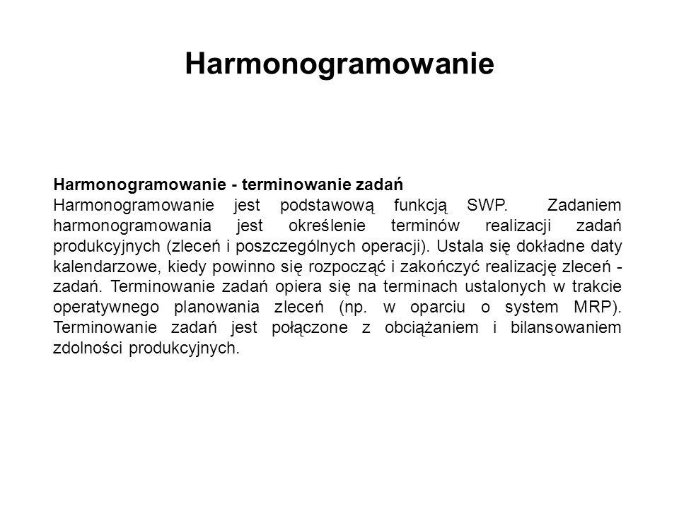 Harmonogramowanie Harmonogramowanie - terminowanie zadań