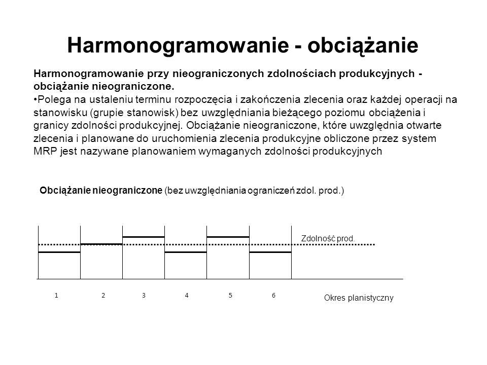 Harmonogramowanie - obciążanie