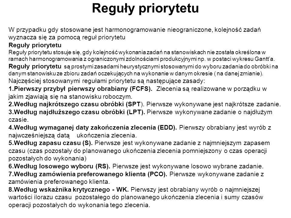 Reguły priorytetu W przypadku gdy stosowane jest harmonogramowanie nieograniczone, kolejność zadań wyznacza się za pomocą reguł priorytetu.