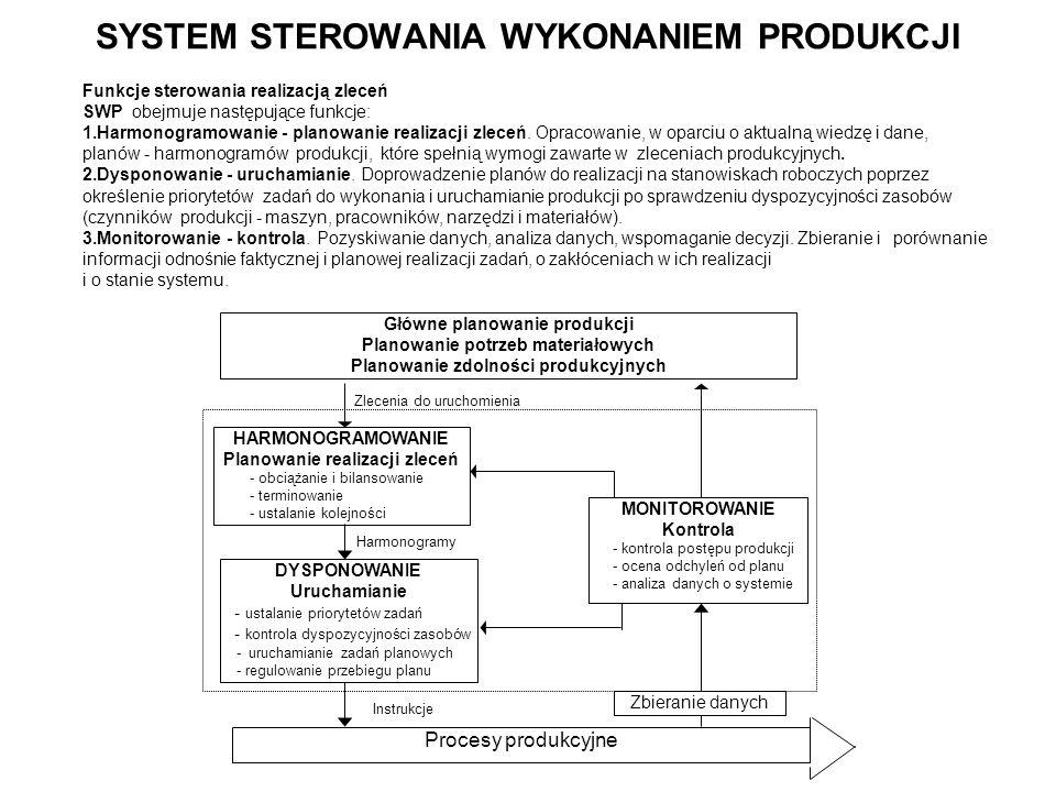 SYSTEM STEROWANIA WYKONANIEM PRODUKCJI