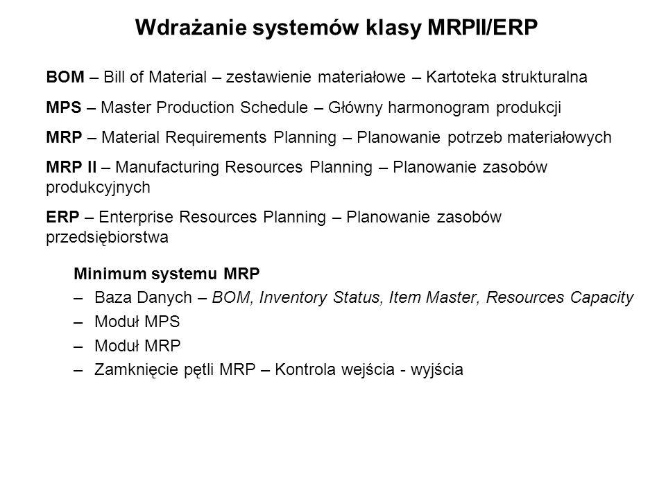 Wdrażanie systemów klasy MRPII/ERP