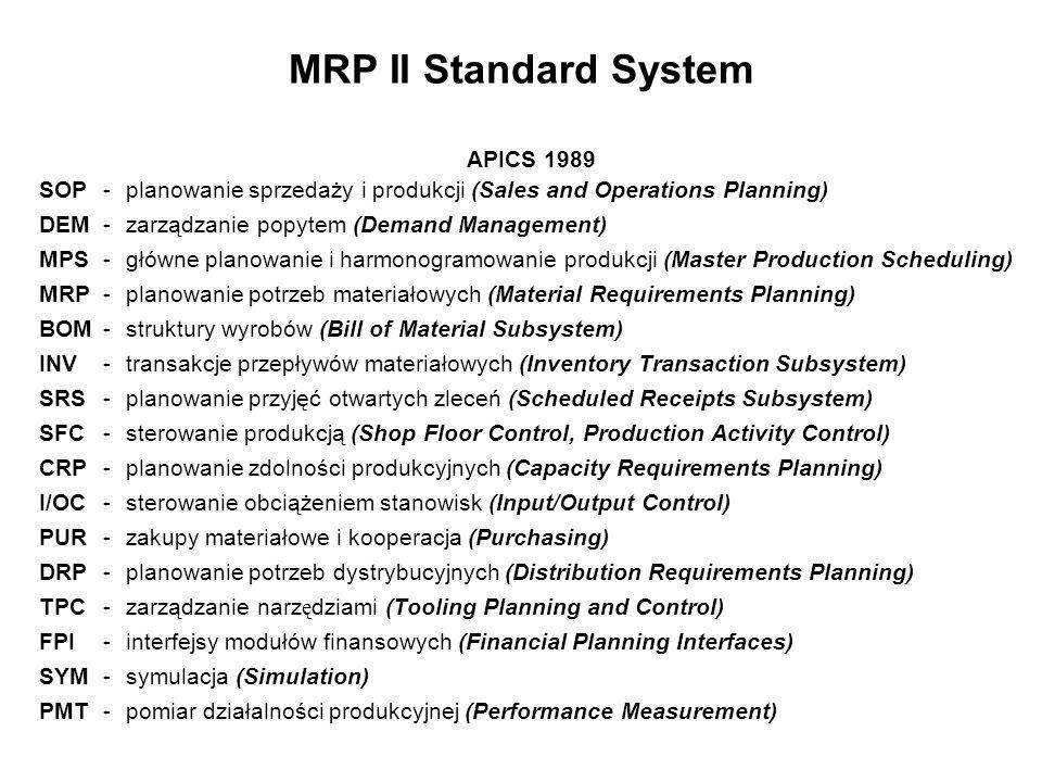 MRP II Standard System APICS 1989