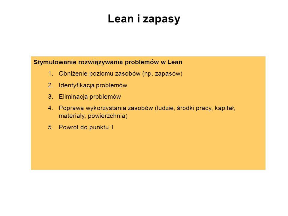 Lean i zapasy Stymulowanie rozwiązywania problemów w Lean
