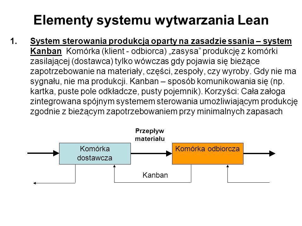 Elementy systemu wytwarzania Lean