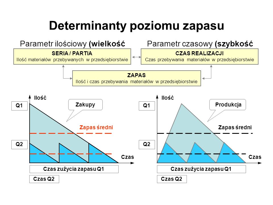 Determinanty poziomu zapasu