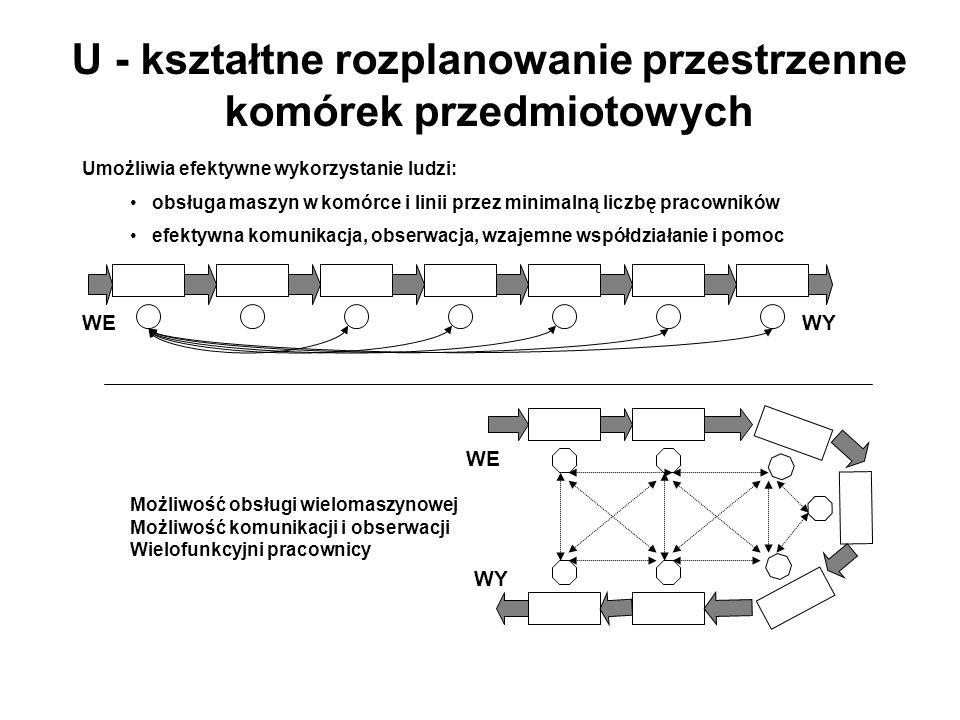 U - kształtne rozplanowanie przestrzenne komórek przedmiotowych