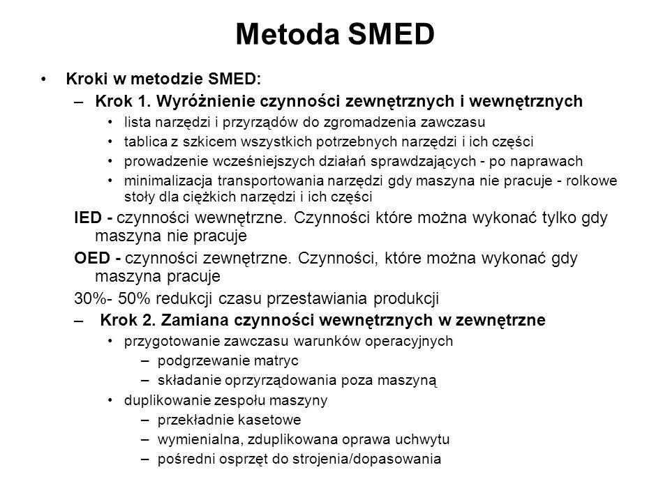 Metoda SMED Kroki w metodzie SMED: