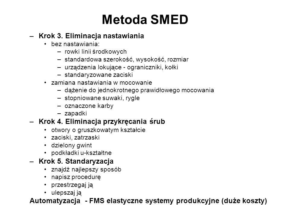 Metoda SMED Krok 3. Eliminacja nastawiania