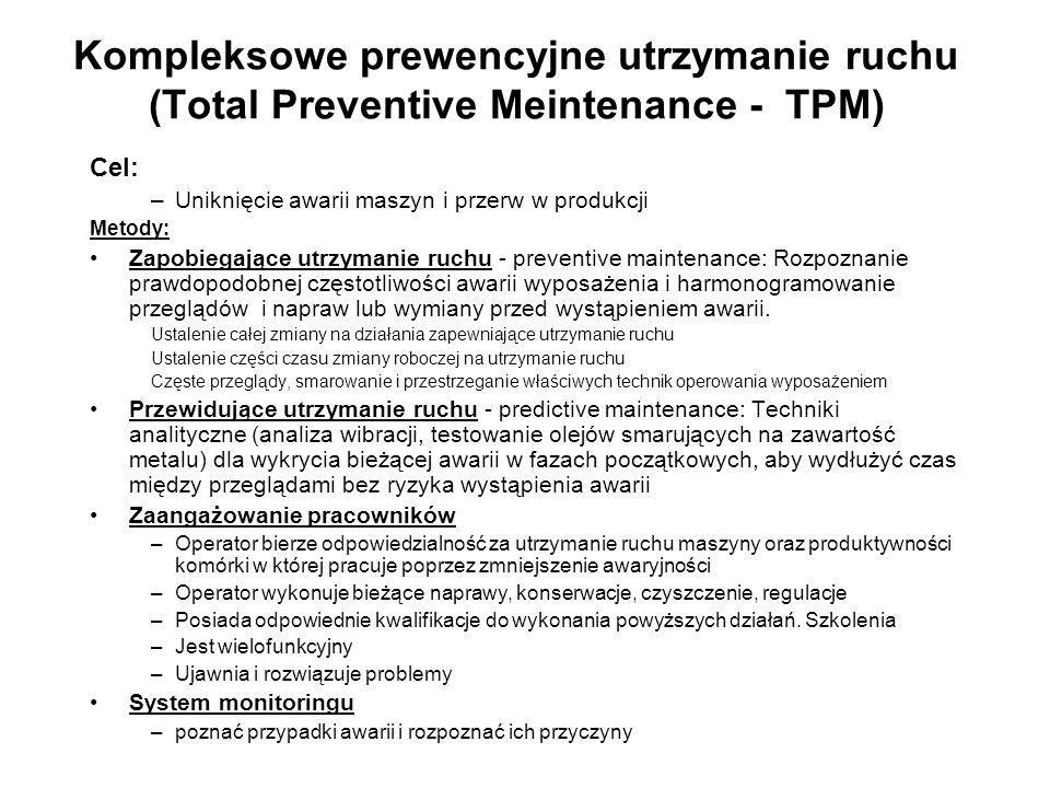 Kompleksowe prewencyjne utrzymanie ruchu (Total Preventive Meintenance - TPM)