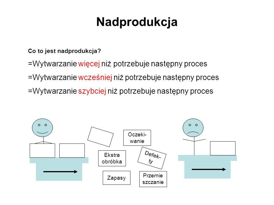 Nadprodukcja Wytwarzanie więcej niż potrzebuje następny proces