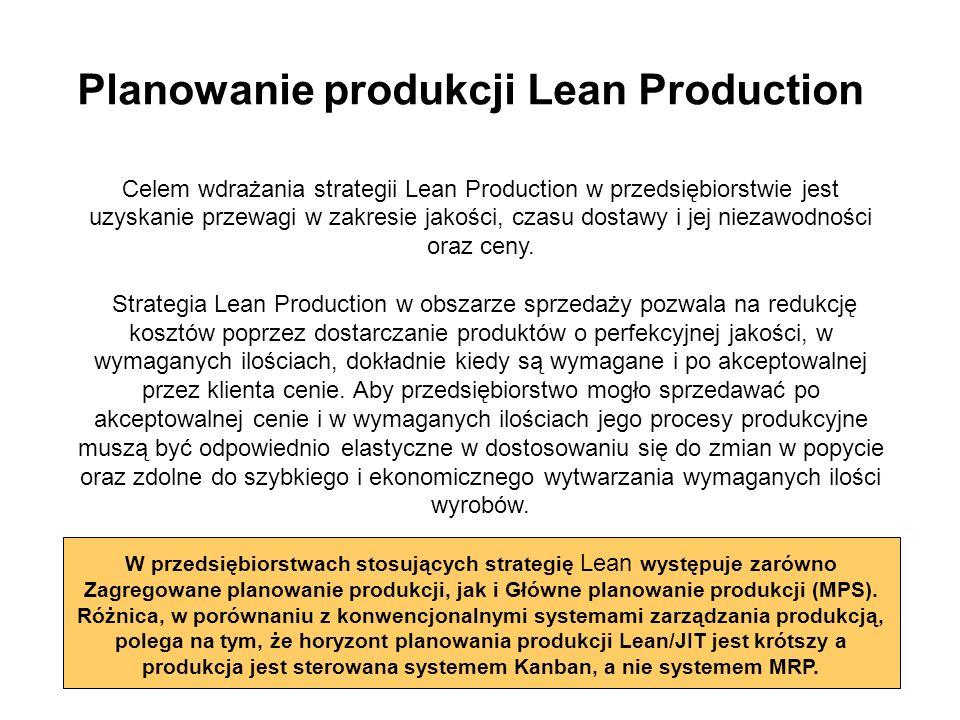 Planowanie produkcji Lean Production
