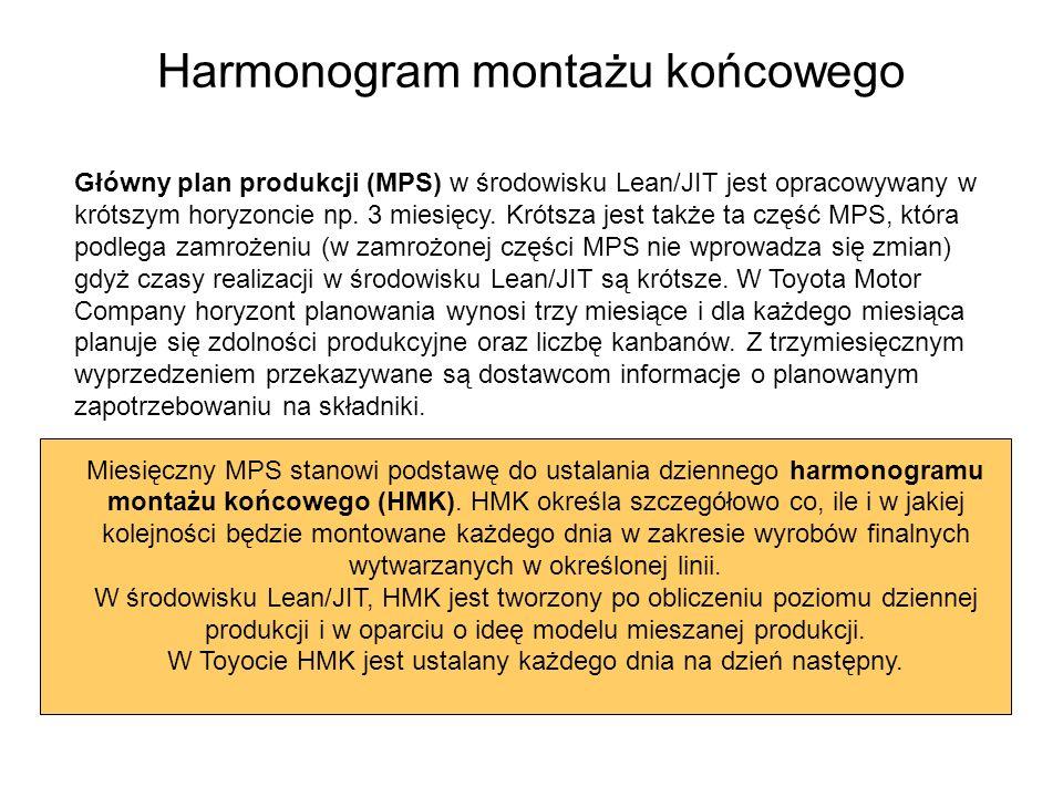 Harmonogram montażu końcowego