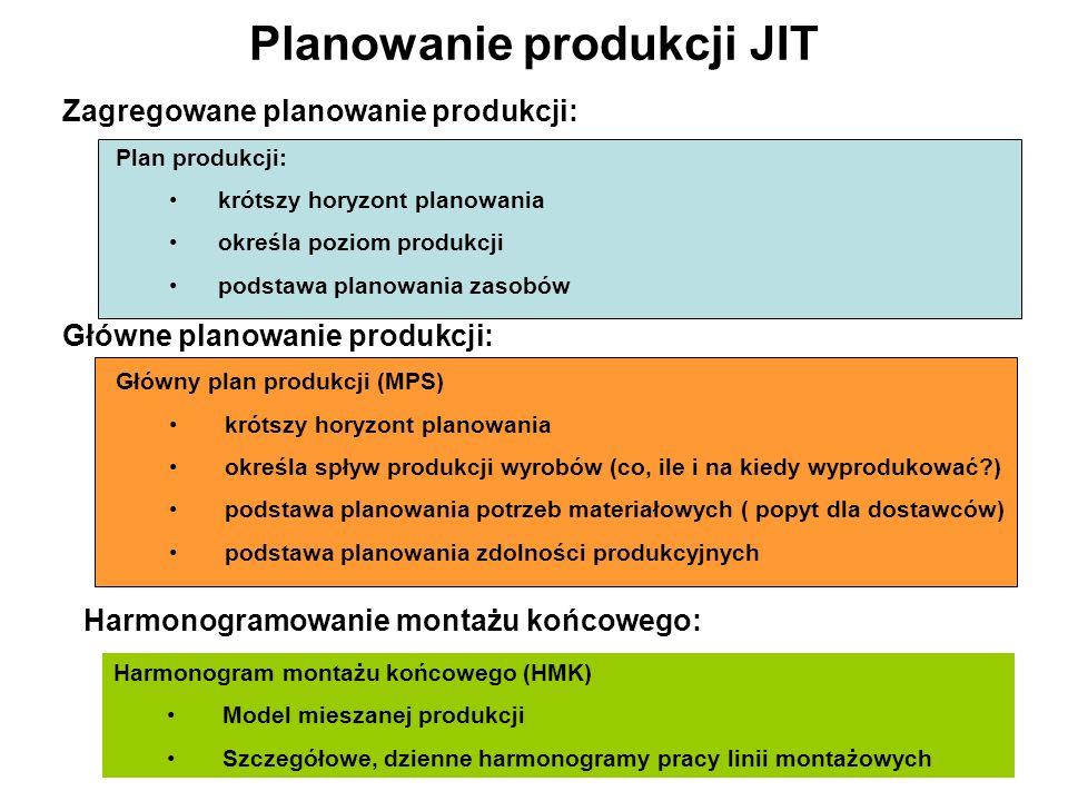 Planowanie produkcji JIT