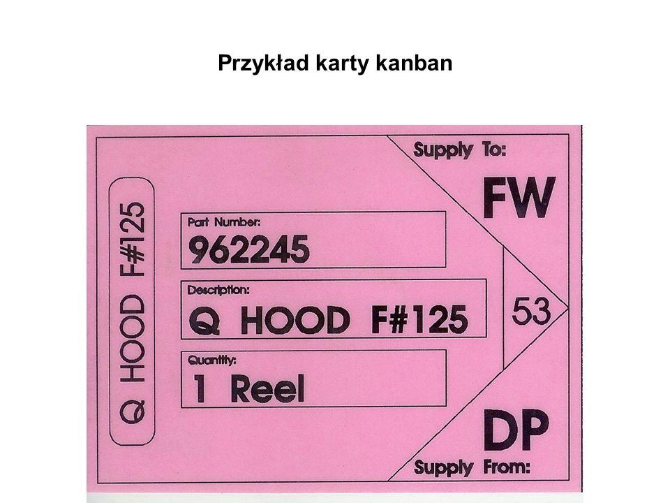 Przykład karty kanban