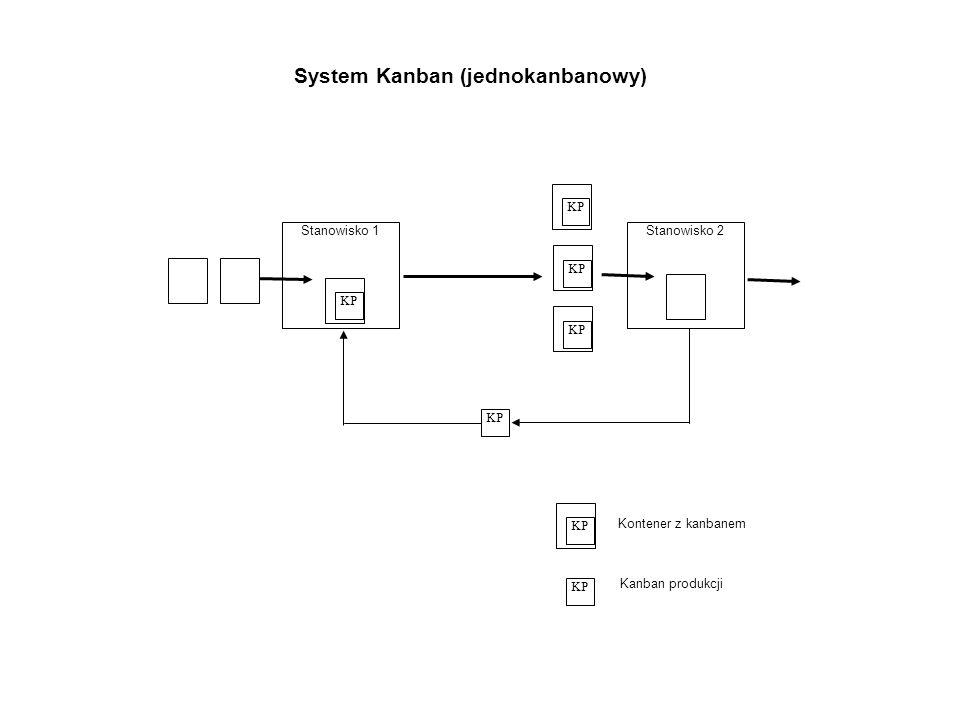 System Kanban (jednokanbanowy)
